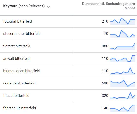 online marketing bitterfeld wolfen suchbegriff-analyse