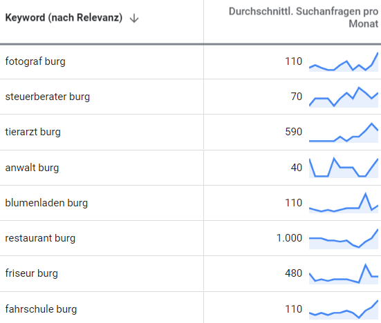 online marketing burg suchbegriff-analyse