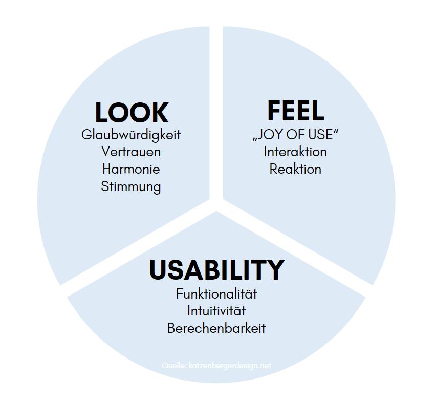 online marketing burg webdesign bausteine