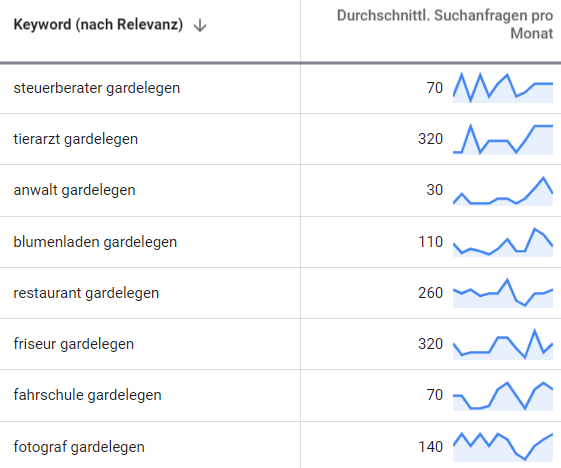 online marketing gardelegen suchbegriff-analyse