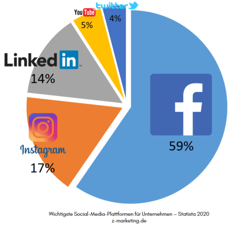 online-marketing-halle social media werbung