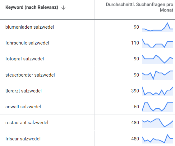 online marketing salzwedel suchbegriff-analyse