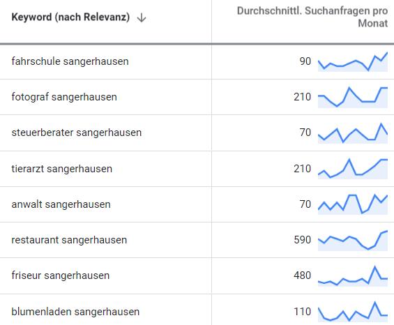 online marketing sangerhausen suchbegriff-analyse
