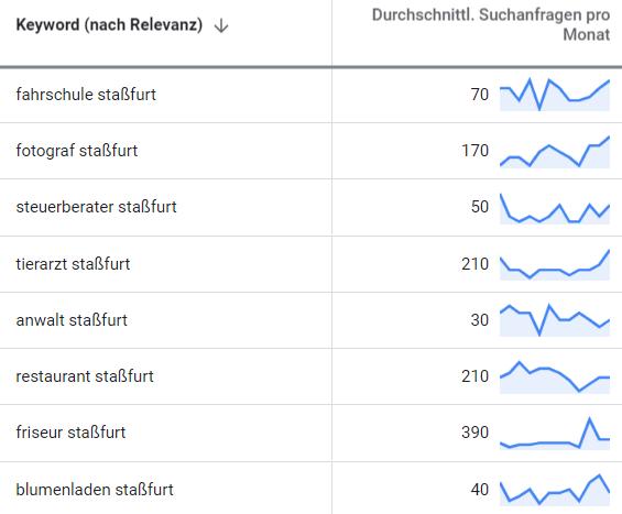 online marketing staßfurt suchbegriff-analyse