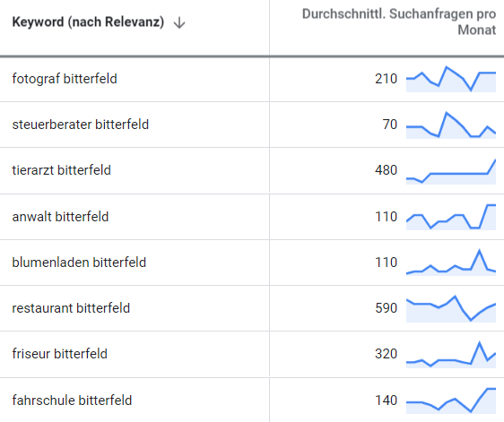 SEO Bitterfeld 2