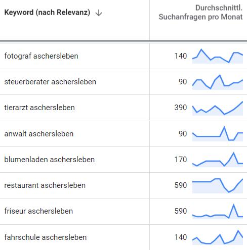 suchmaschinenwerbung google adwords aschersleben 2