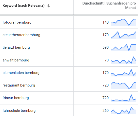 suchmaschinenwerbung google adwords bernburg 2