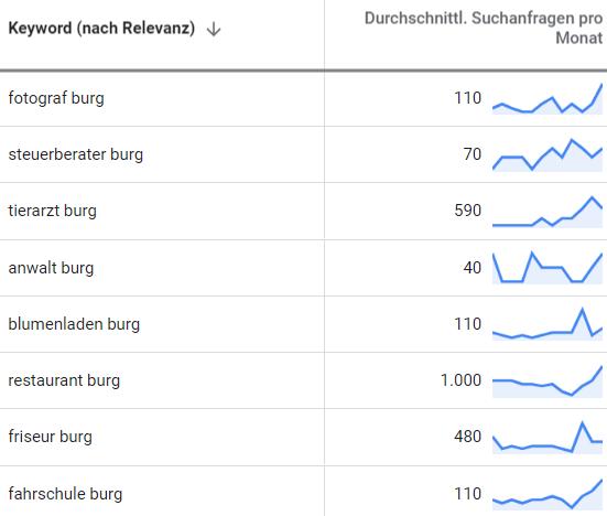 suchmaschinenwerbung google adwords burg 2