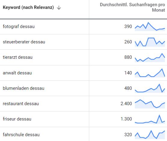 suchmaschinenwerbung google adwords dessau 2