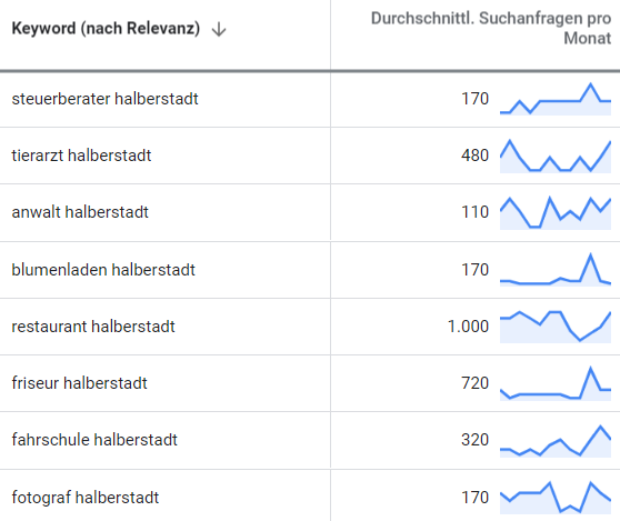 suchmaschinenwerbung google adwords halberstadt 2