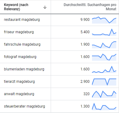 suchmaschinenwerbung google adwords magdeburg 2