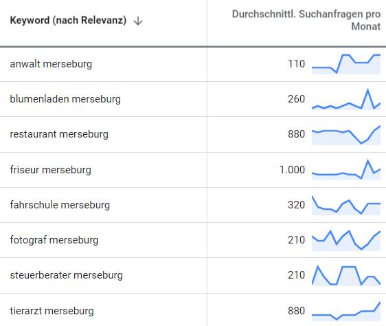 suchmaschinenwerbung google adwords merseburg 2