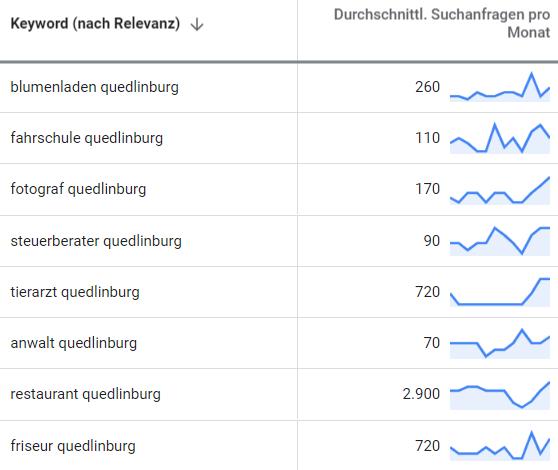 suchmaschinenwerbung google adwords quedlinburg 2