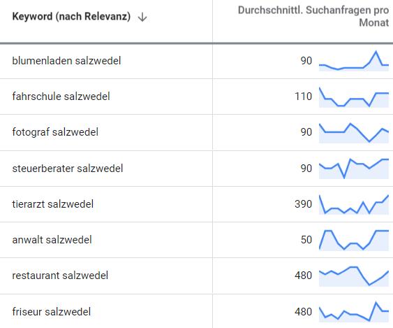 suchmaschinenwerbung google adwords salzwedel 2