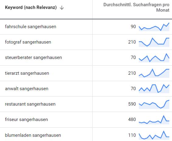 suchmaschinenwerbung google adwords sangerhausen 2