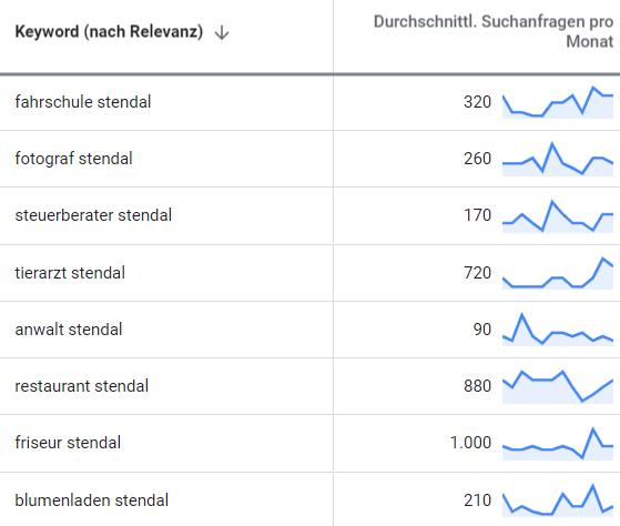 suchmaschinenwerbung google adwords stendal 2