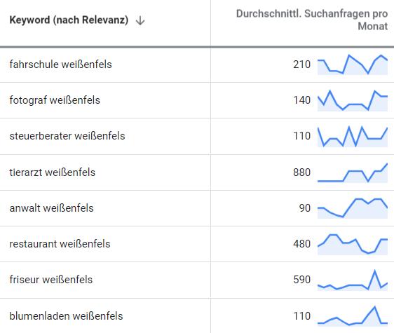 suchmaschinenwerbung google adwords weissenfels 2