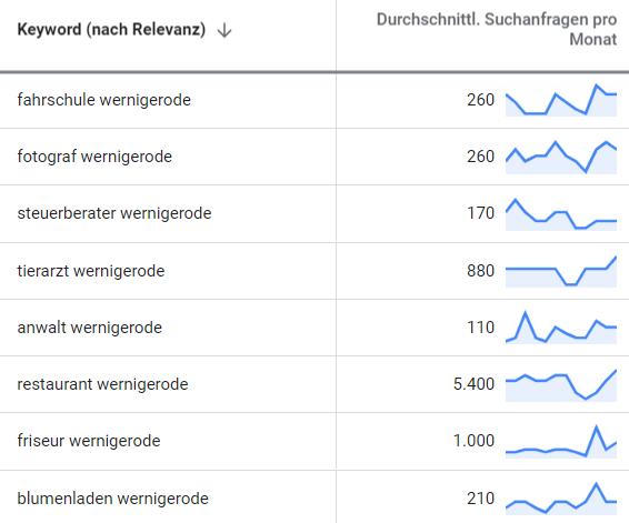 suchmaschinenwerbung google adwords wernigerode 2