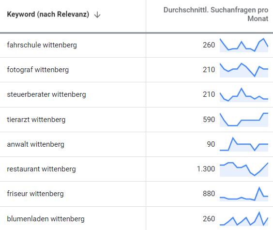 suchmaschinenwerbung google adwords wittenberg 2