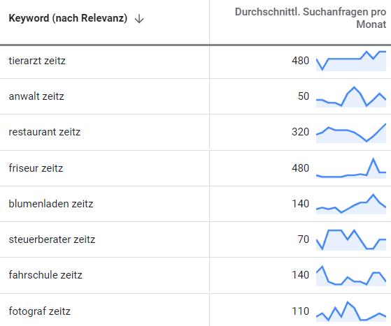 suchmaschinenwerbung google adwords zeitz 2
